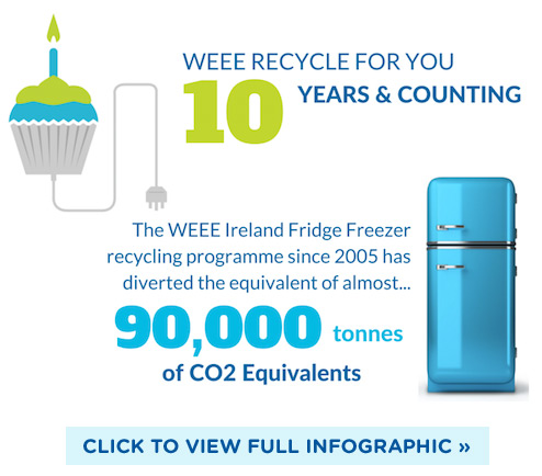 WEEE Ireland recycling since 2005